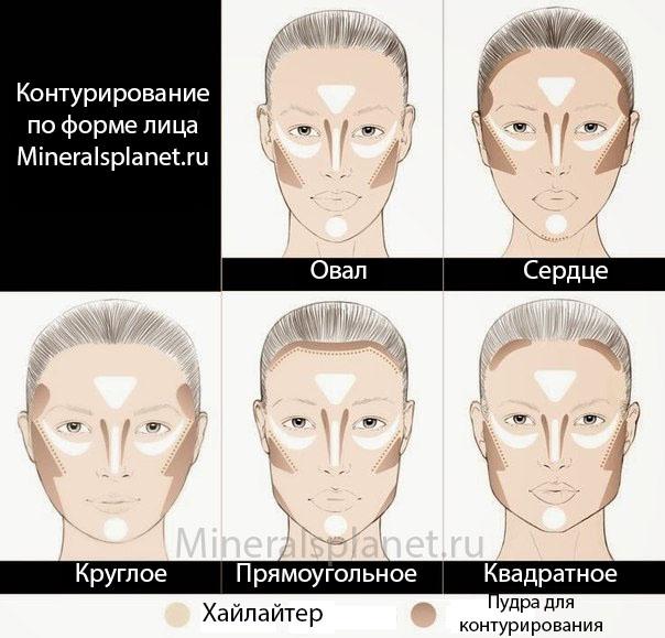 Контурирование по форме лица